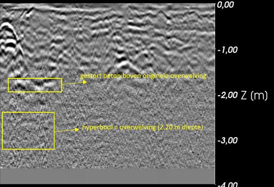 grondradarscan overwelving beek